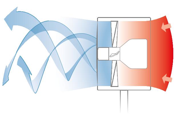Boneco Desktop Fan F50 - system